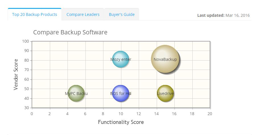 2020 best Backup Software | ITQlick.com