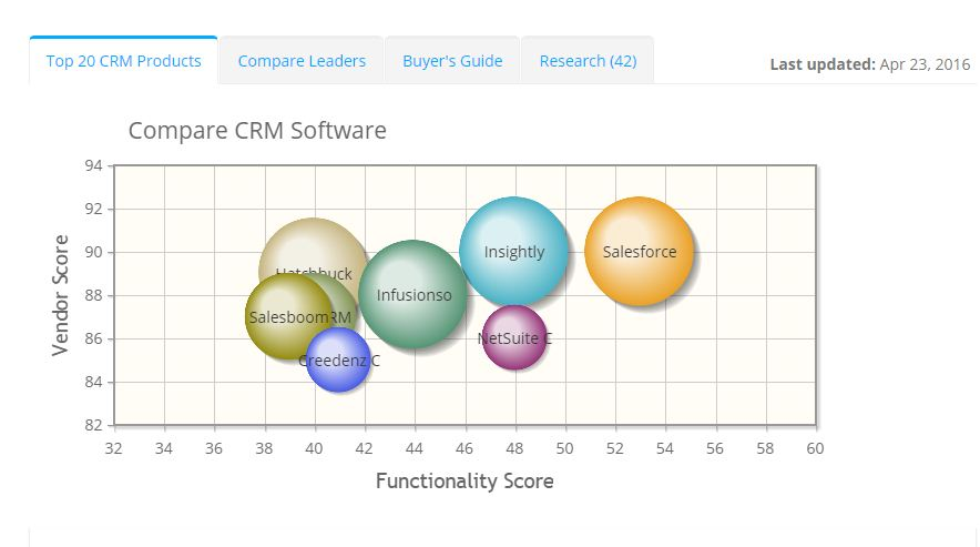 2017 best CRM Software | ITQlick.com