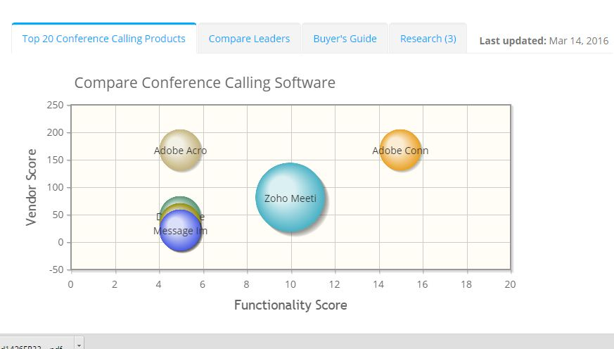 2018 best Conference Calling Software | ITQlick.com