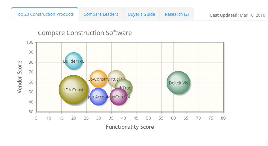 2019 best Construction Software | ITQlick.com