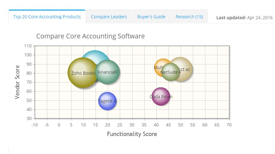 2019 best Core Accounting Software | ITQlick.com