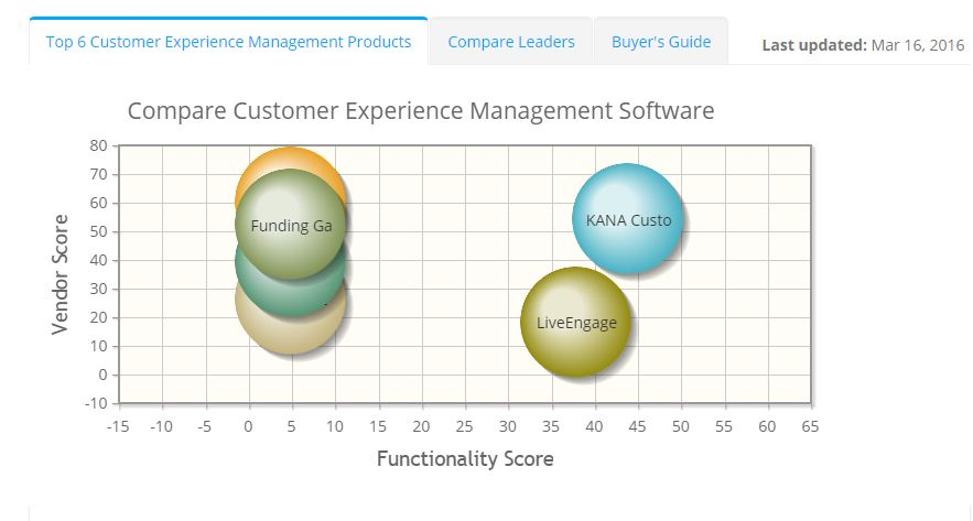 2019 best Customer Experience Management Software | ITQlick.com