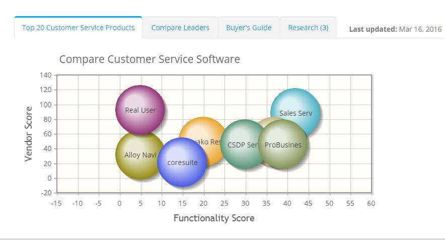 2019 best Customer Service Software | ITQlick.com