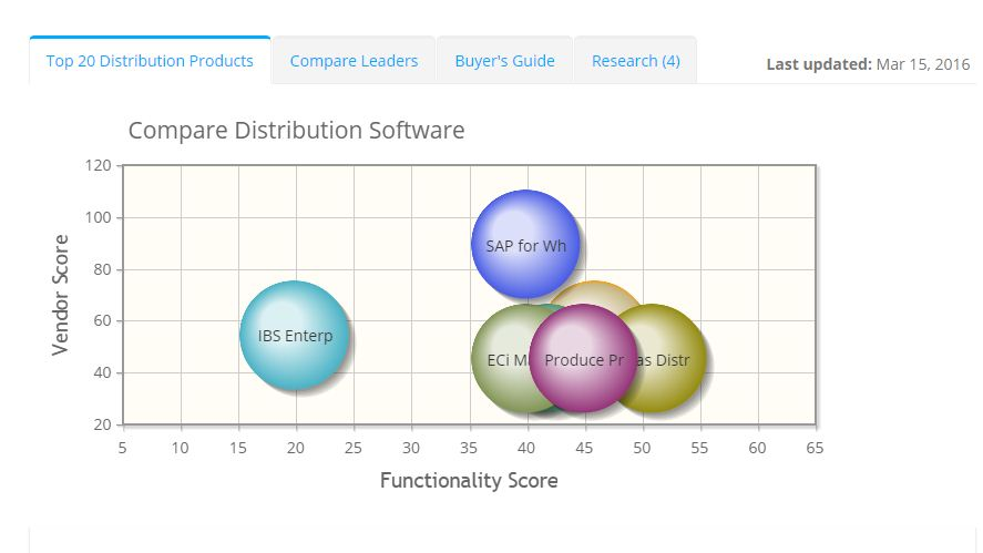 2017 best Distribution Software | ITQlick.com