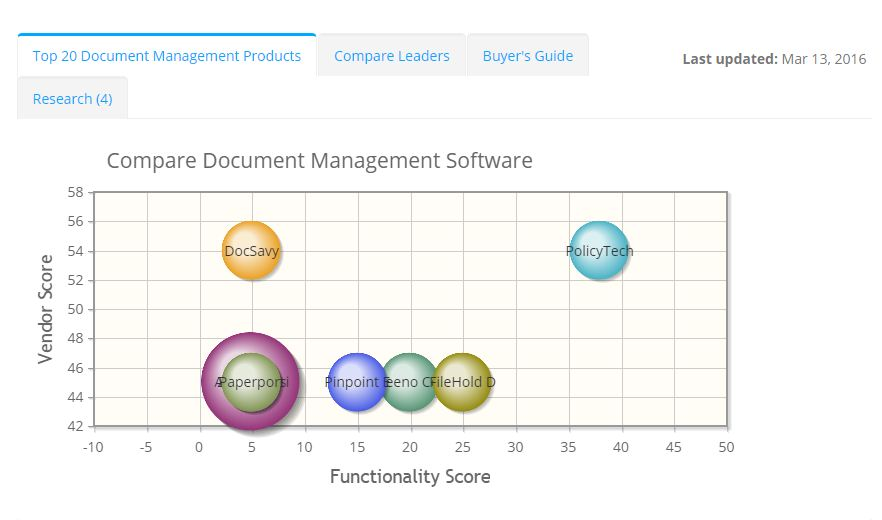 2019 best Document Management Software | ITQlick.com