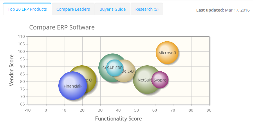2019 best ERP Software | ITQlick.com