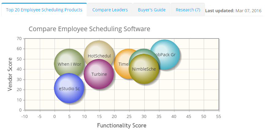 2019 best Employee Scheduling Software | ITQlick.com