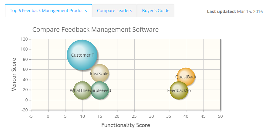 2018 best Feedback Management Software | ITQlick.com