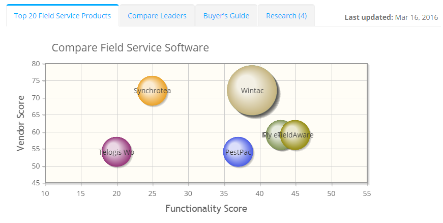 2019 best Field Service Software | ITQlick.com