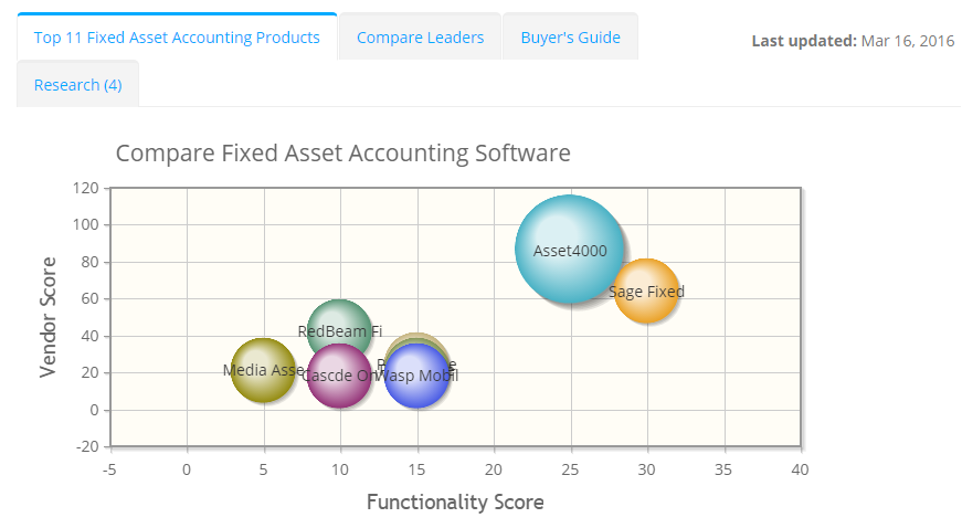 2017 best Fixed Asset Accounting Software | ITQlick.com