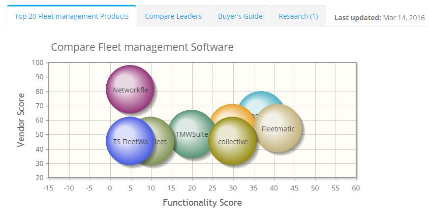 2019 best Fleet management Software | ITQlick.com