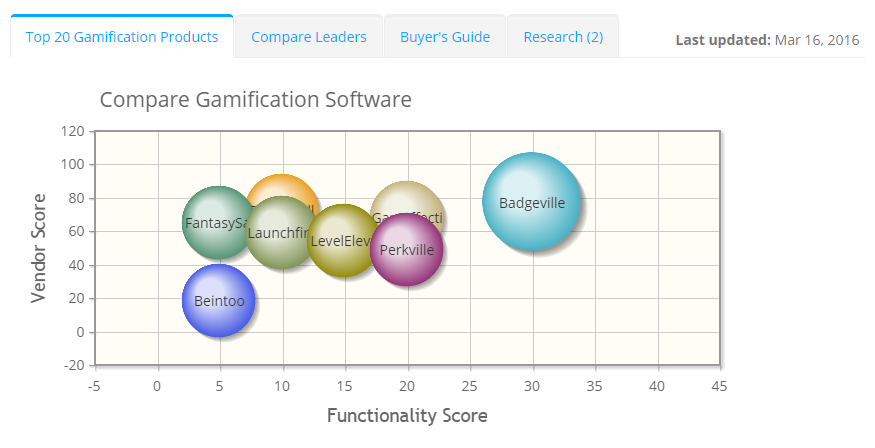 2019 best Gamification Software | ITQlick.com