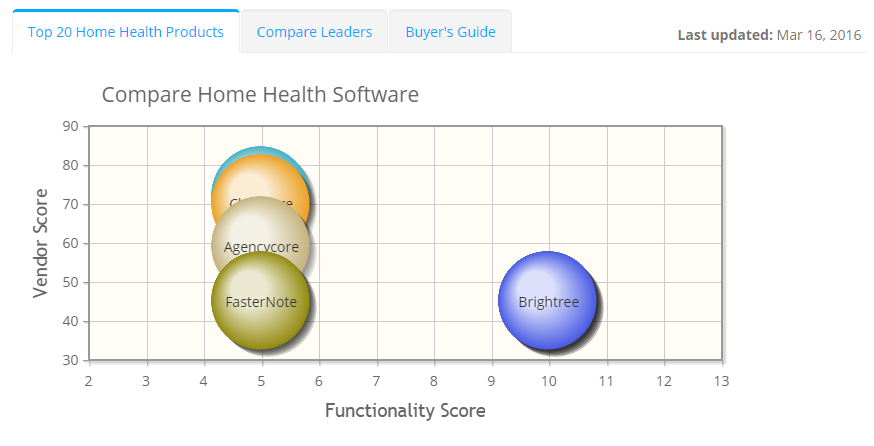 2017 best Home Health Software | ITQlick.com