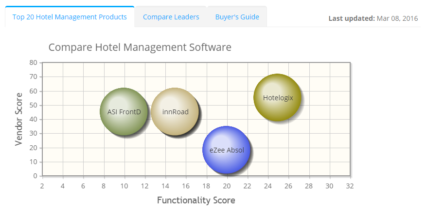 2018 best Hotel Management Software | ITQlick.com
