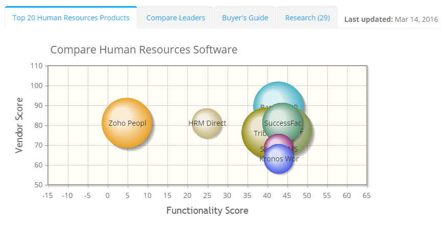 2018 best Human Resources Software | ITQlick.com