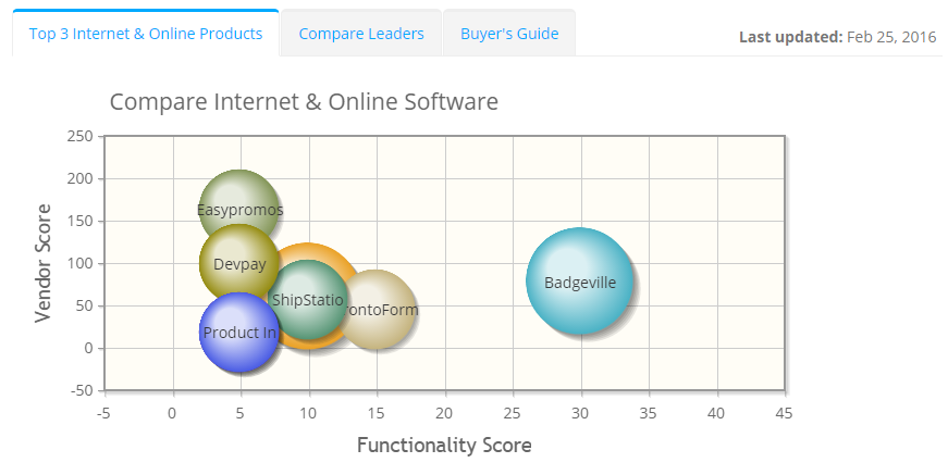 2019 best Internet & Online Software | ITQlick.com