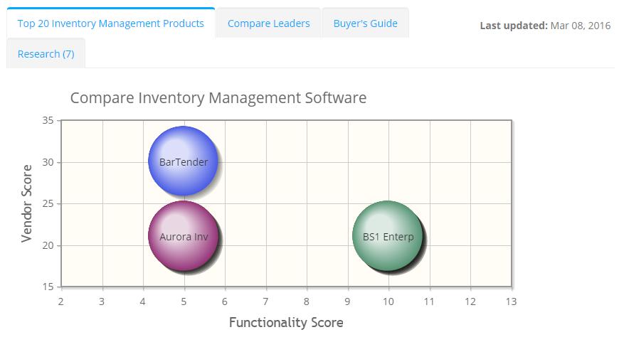 2017 best Inventory Management Software | ITQlick.com