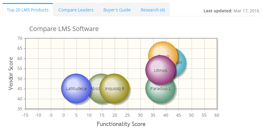 2017 best LMS Software | ITQlick.com