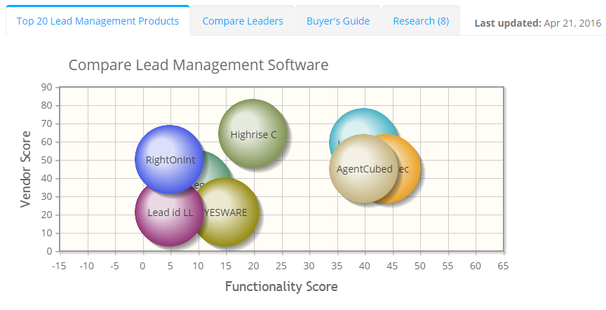 2018 best Lead Management Software | ITQlick.com
