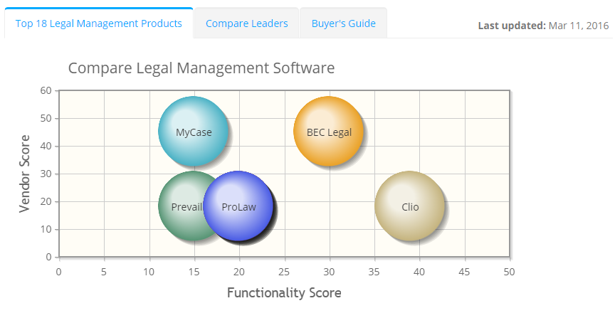 2018 best Legal Management Software | ITQlick.com