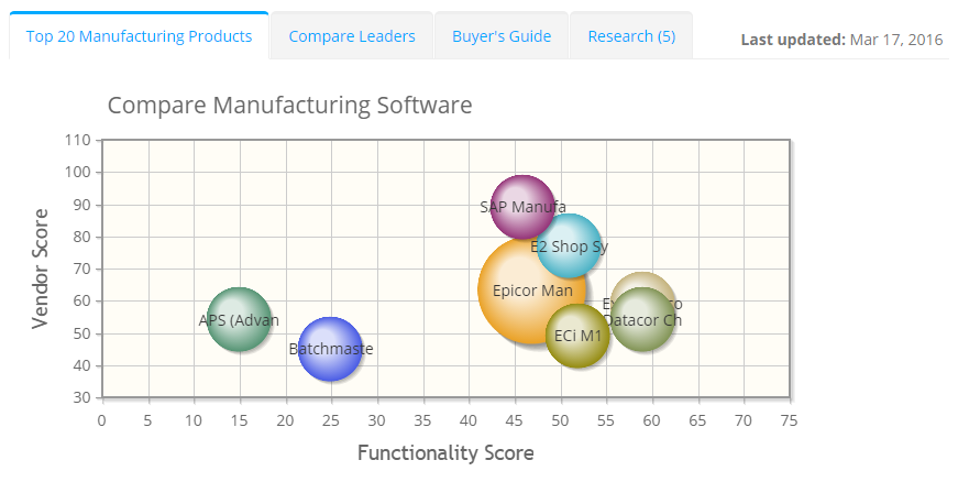2019 best Manufacturing Software | ITQlick.com