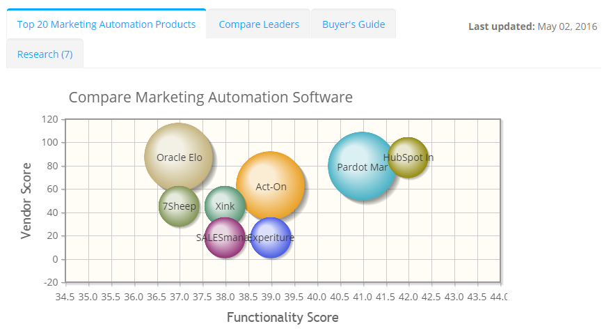 2018 best Marketing Automation Software | ITQlick.com