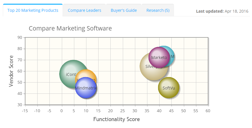 2020 best Marketing Software | ITQlick.com