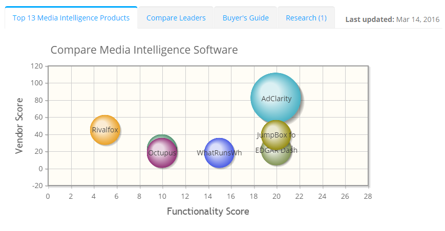 2018 best Media Intelligence Software | ITQlick.com