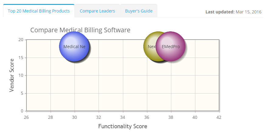 2020 best Medical Billing Software | ITQlick.com