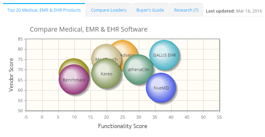 2018 best Medical, EMR & EHR Software | ITQlick.com