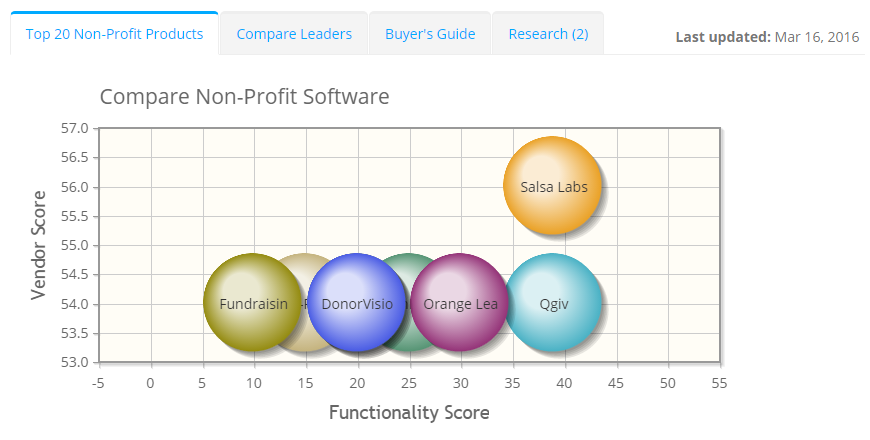 2019 best Non-Profit Software | ITQlick.com