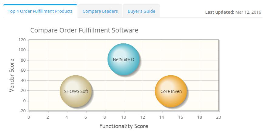 2019 best Order Fulfillment Software | ITQlick.com