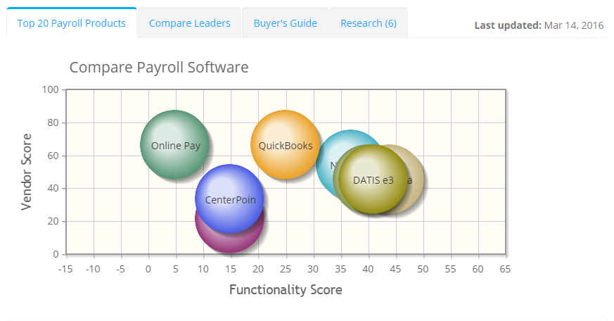 What is Payroll? 2018's Best (& Cheap) Software | ITQlick.com