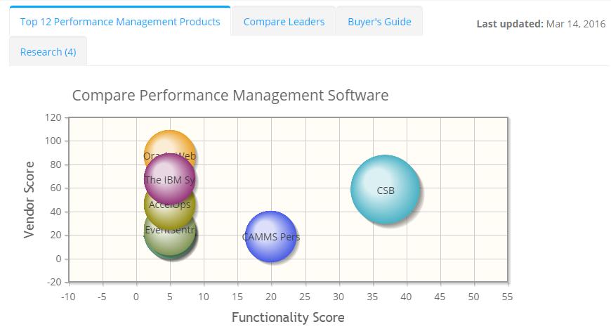 2019 best Performance Management Software | ITQlick.com