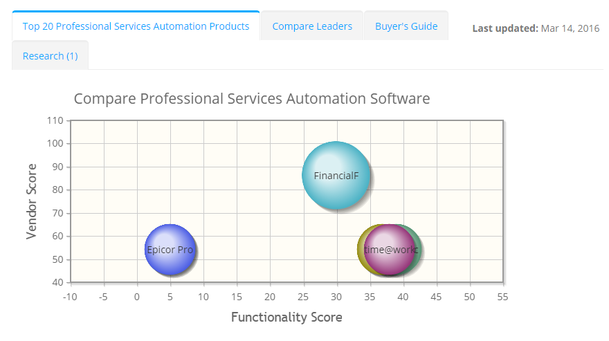 2018 best Professional Services Automation Software | ITQlick.com