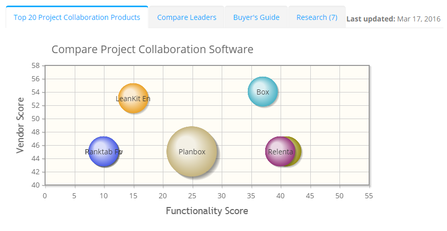 2017 best Project Collaboration Software | ITQlick.com