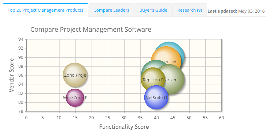2019 best Project Management Software | ITQlick.com