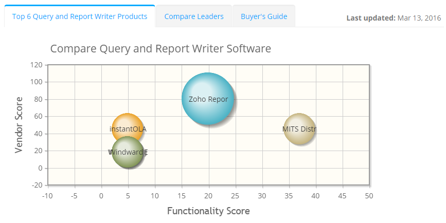 2019 best Query and Report Writer Software | ITQlick.com