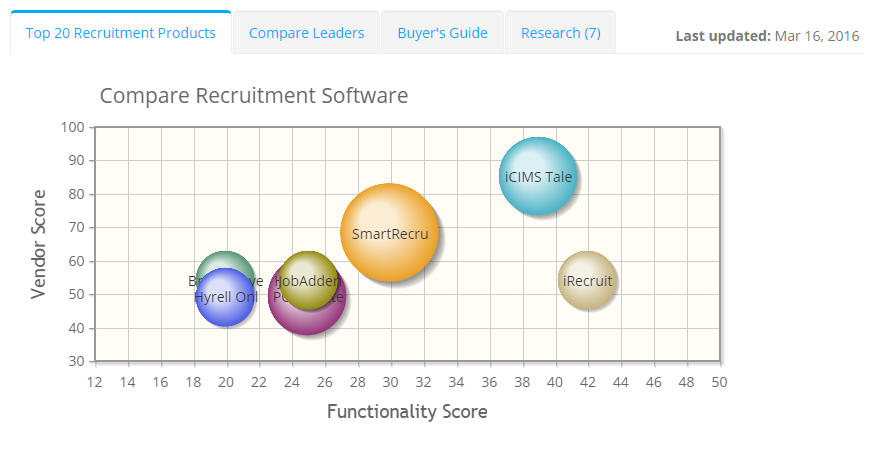 2017 best Recruitment Software | ITQlick.com