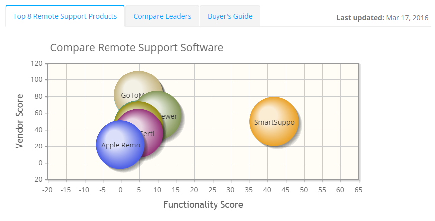 2019 best Remote Support Software | ITQlick.com