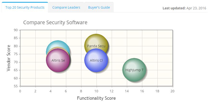 2020 best Security Software | ITQlick.com