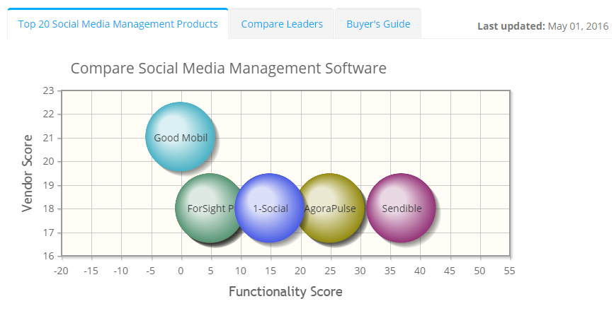 2018 best Social Media Management Software | ITQlick.com