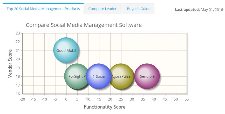2020 best Social Media Management Software | ITQlick.com