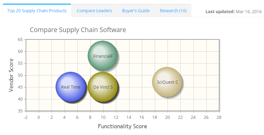 2017 best Supply Chain Software | ITQlick.com