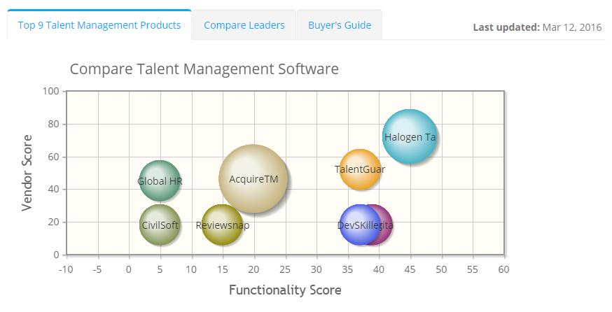 2019 best Talent Management Software | ITQlick.com