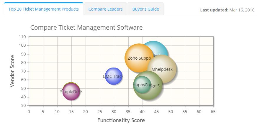 2019 best Ticket Management Software | ITQlick.com