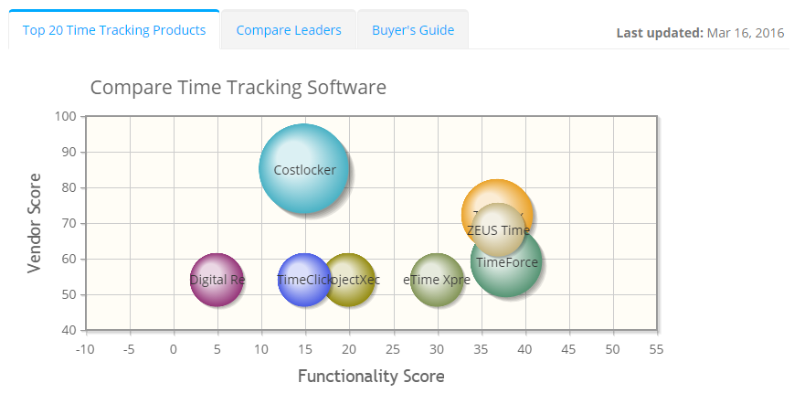 2019 best Time Tracking Software | ITQlick.com