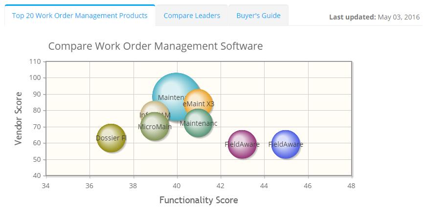 2019 best Work Order Management Software | ITQlick.com