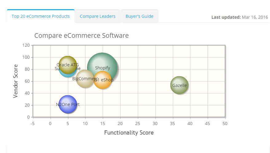 2019 best eCommerce Software | ITQlick.com