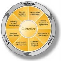 SAP Customer Relationship Management